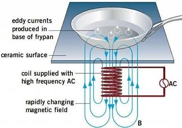Prinsip Kerja kompor listrik induksi
